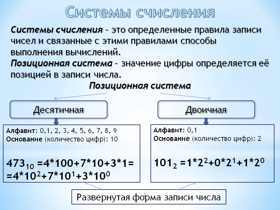 Двоичная система счисления доклад в школе 2635