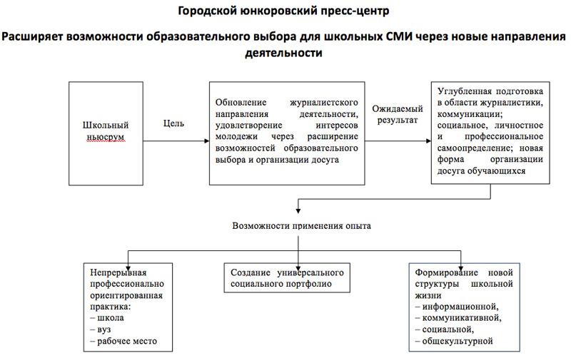 Схема. Городской юнкоровский