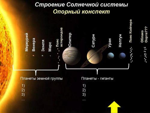 картинки строение солнечной системы