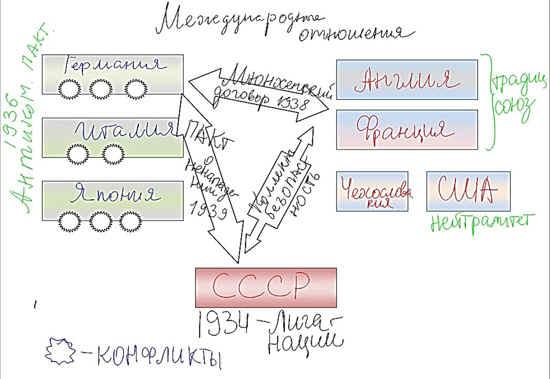 Новейшая история. 9 класс.