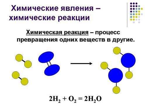 разработ урока классификация химических реакций 8 класс химия презентация