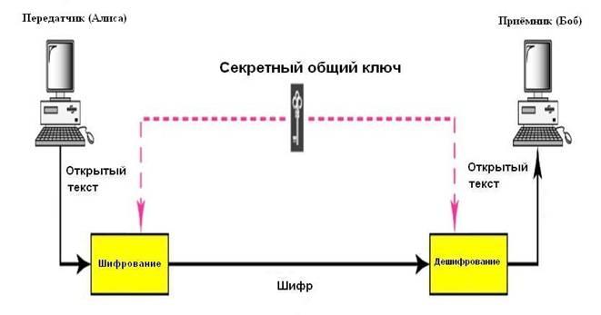 Схема симметричной