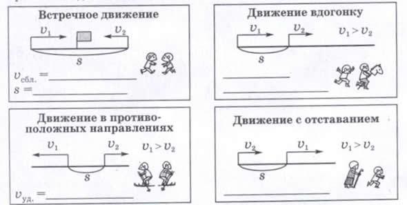 Решение задач вдогонку 5 класс с решением психологические действия для решения задач
