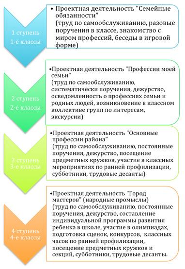 Модели профориентационной работы с учащимися общинная девушка модель социальной работы