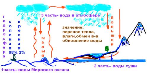 """""""Мировой круговорот воды"""""""