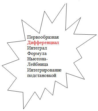 Формула Ньютона Лейбница Реферат