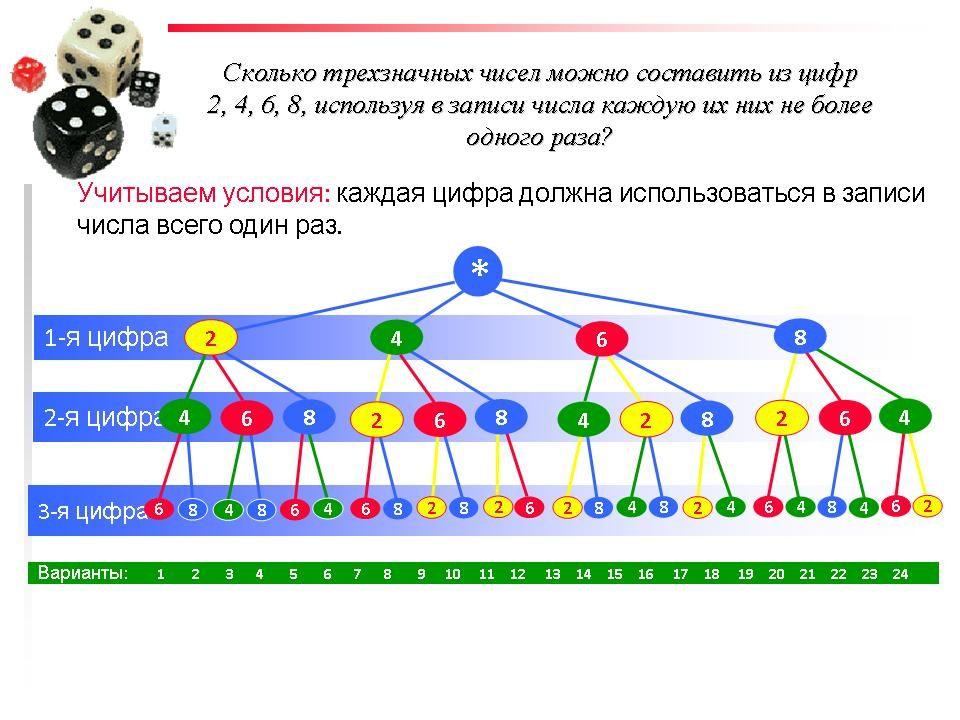 Комбинаторные задачи с решением 9 класс примеры решение задач при помощи рекурсии