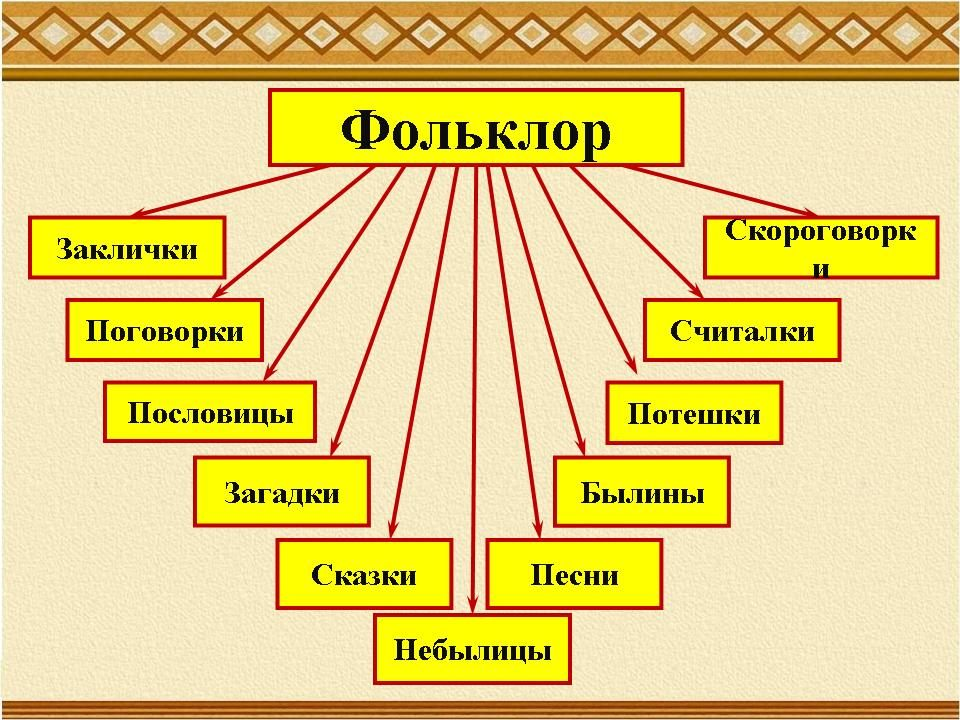 сочинение на тему целостность народа целостность языка