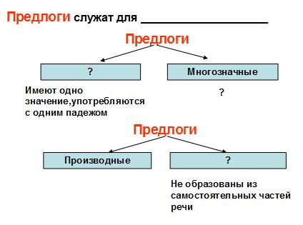 4 слайд: Расскажите о предлоге