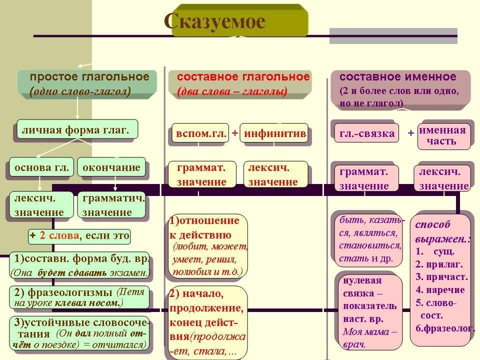 """""""Глагольное сказуемое и"""