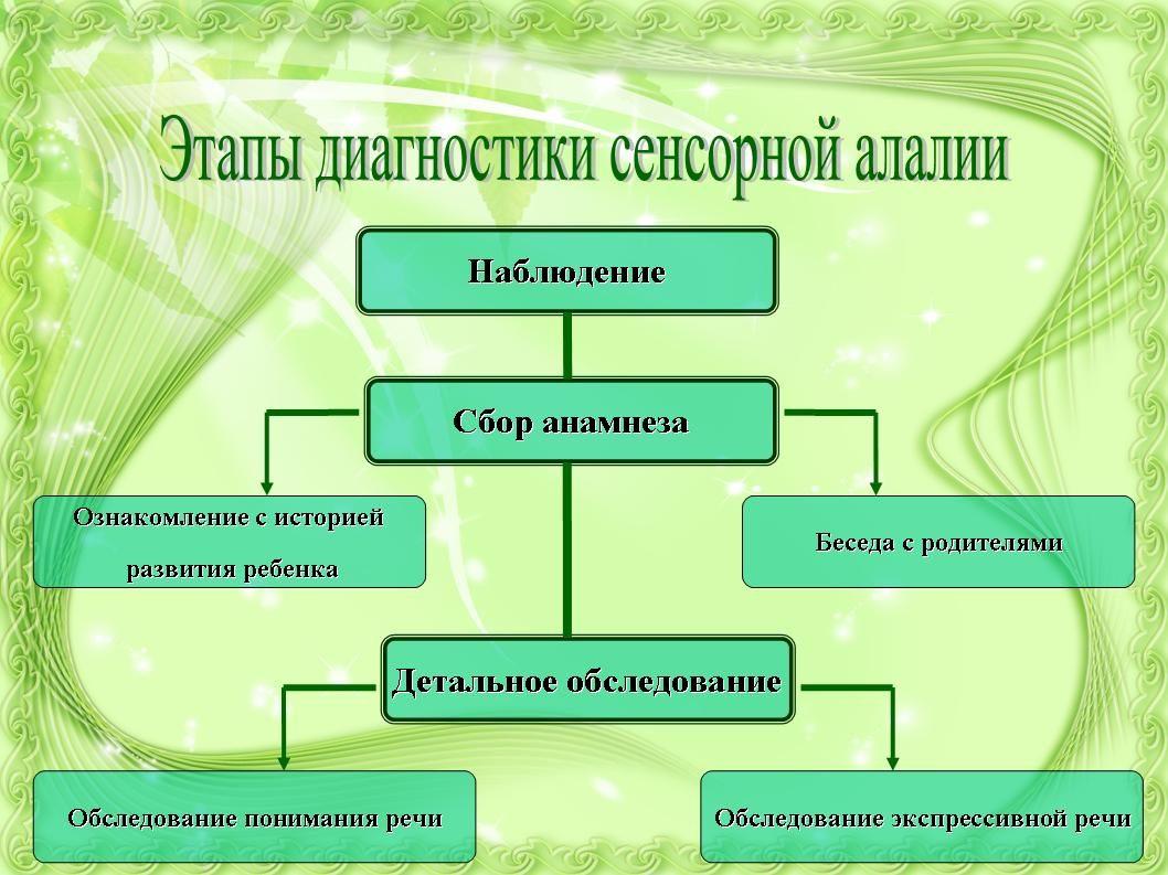 h презентации по алкоголизму наркомании для школьников