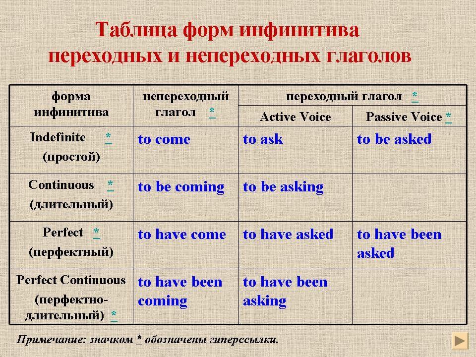 Причастие I,II в английском языке. Причастные обороты в ...