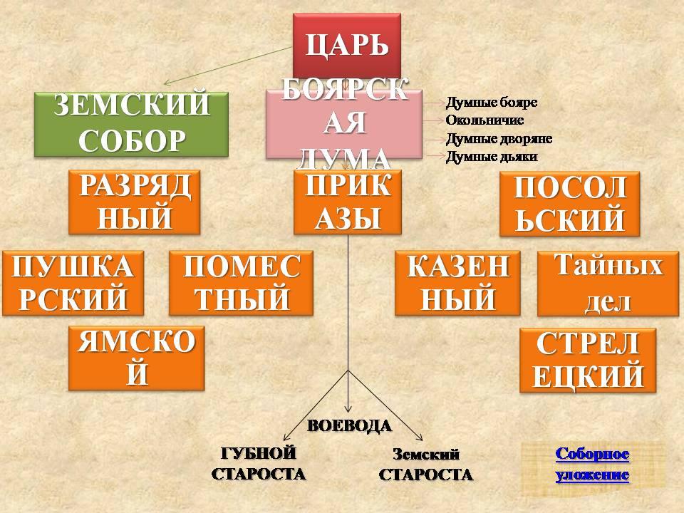 """России в XVII веке"""""""