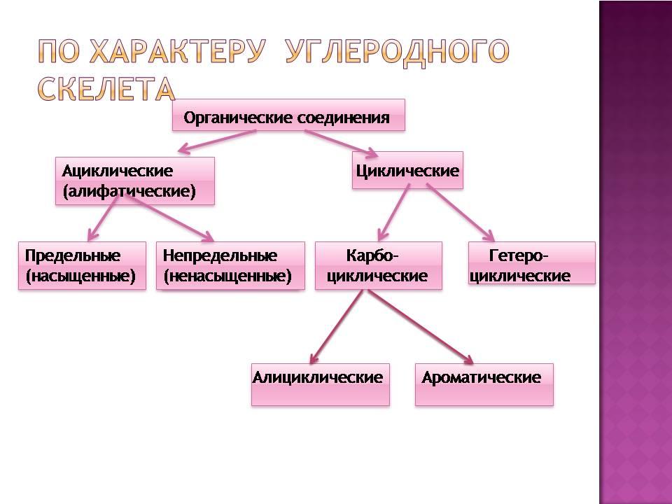 """""""Классификация органических"""
