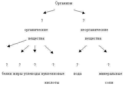 Какого вещества в организме
