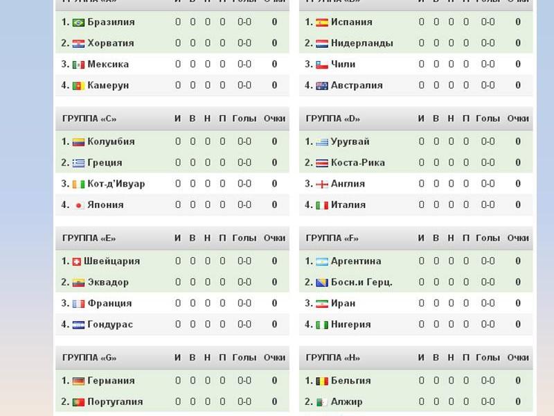 таблица матча чм 2014