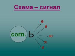 орфограмма с разделительным знаком