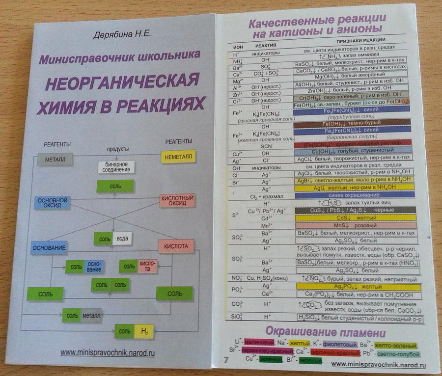 Мини справочник школьника неорганическая химия в реакциях дерябина
